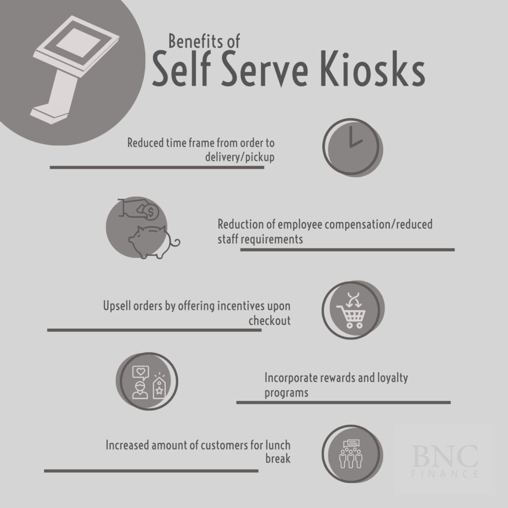 Infographic Benefits of Self Serve Kiosks in Restaurant Businesses