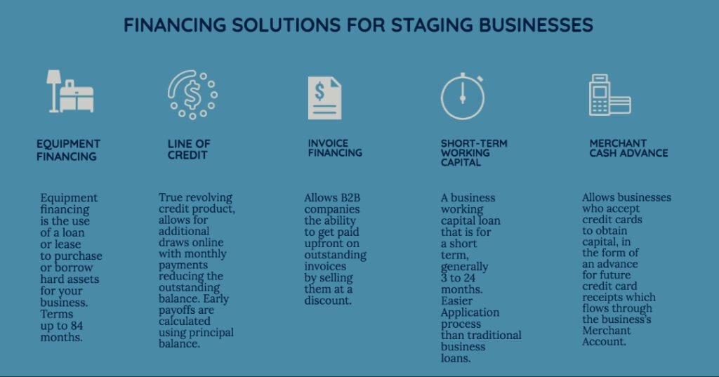 FINANCING SOLUTIONS FOR STAGING BUSINESSES