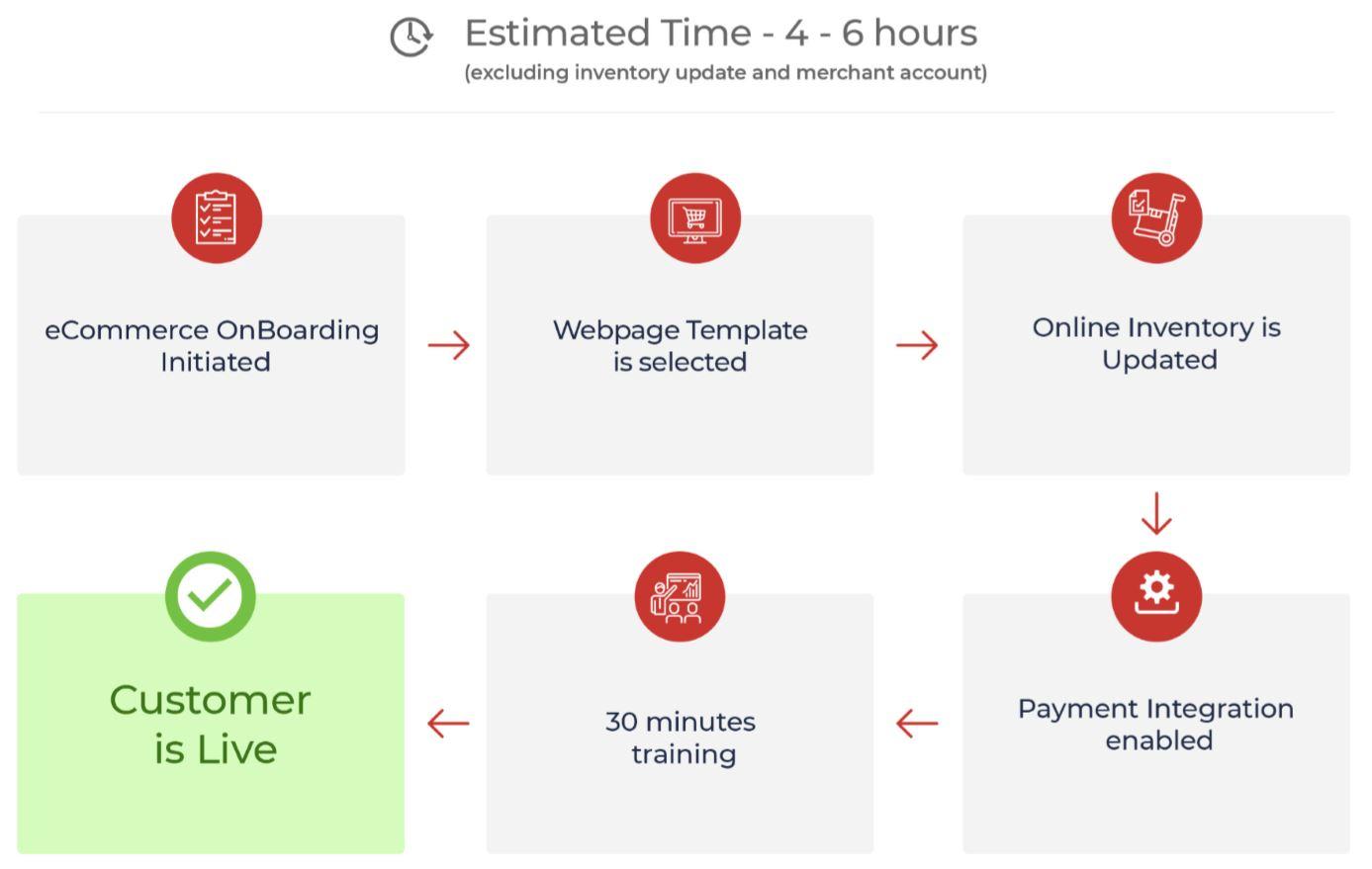 How to set up online website