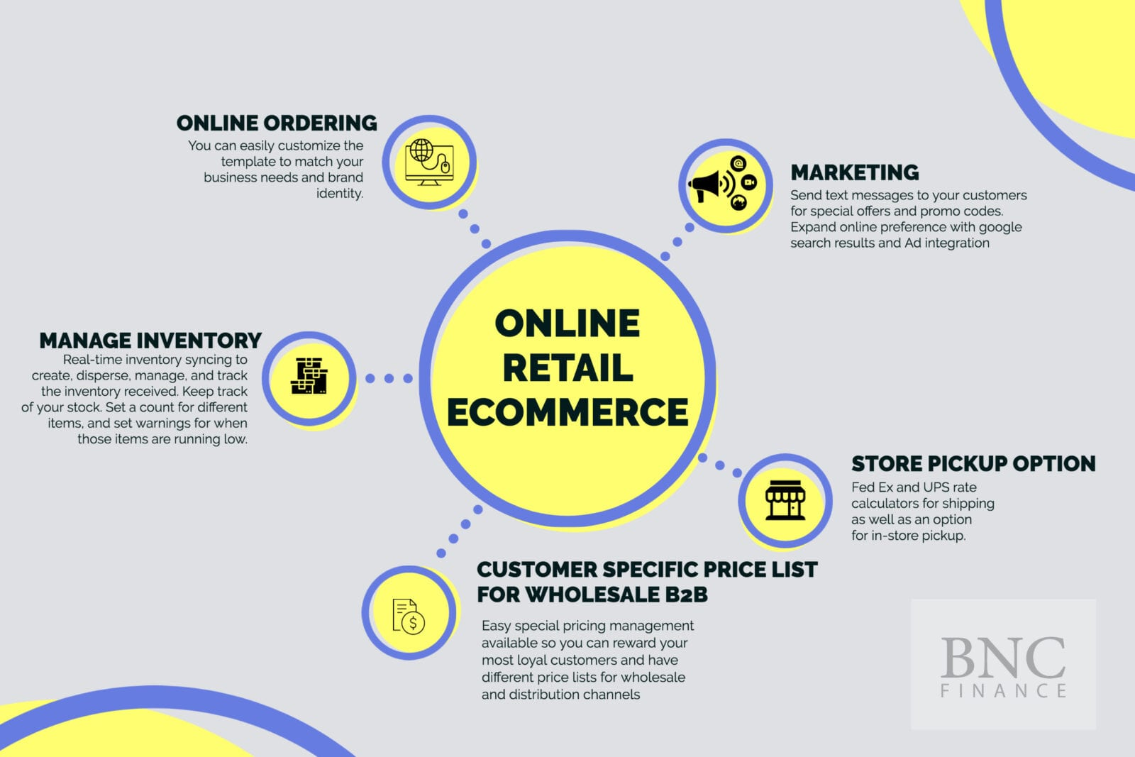 Online Retail Ecommerce Point of Sale Solution