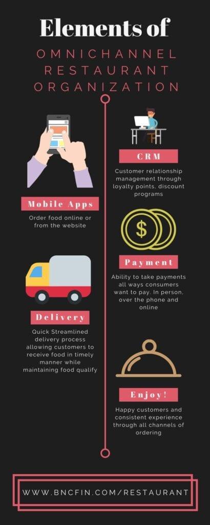 Elements of OmniChannel Restaurant Business
