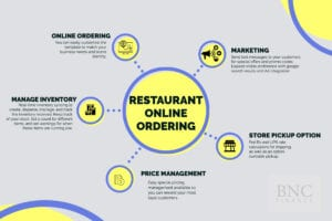 Infographic OmniChannel restaurant