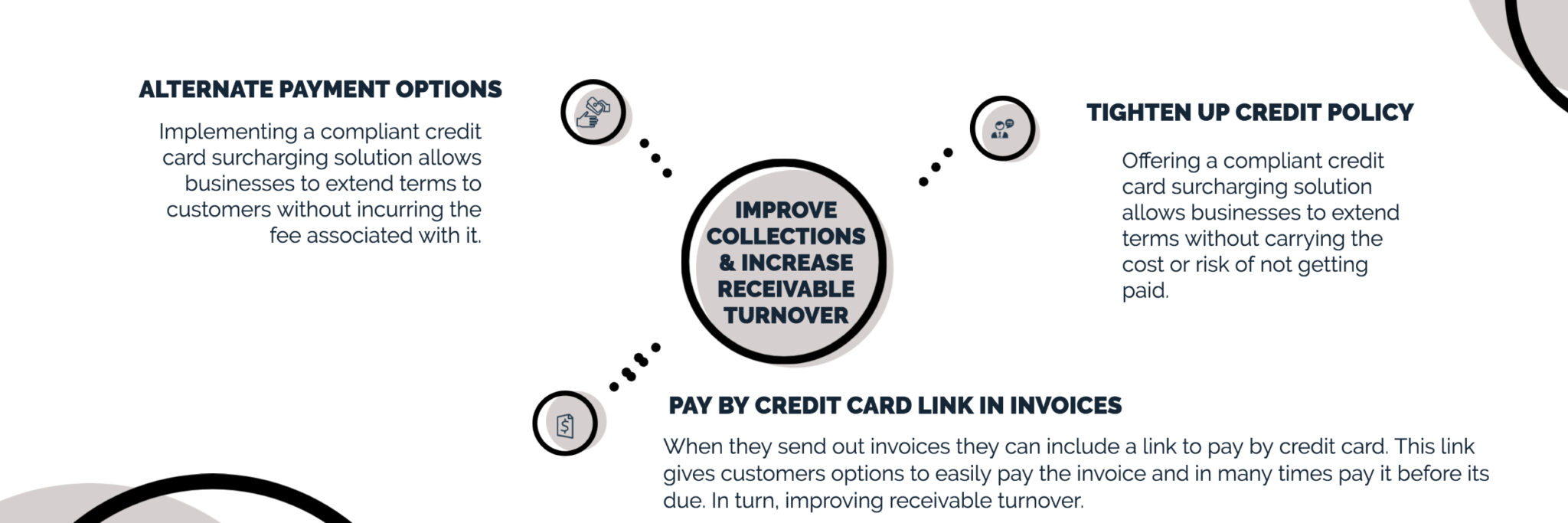 Infographic Improve Collections and increase receivable turnover
