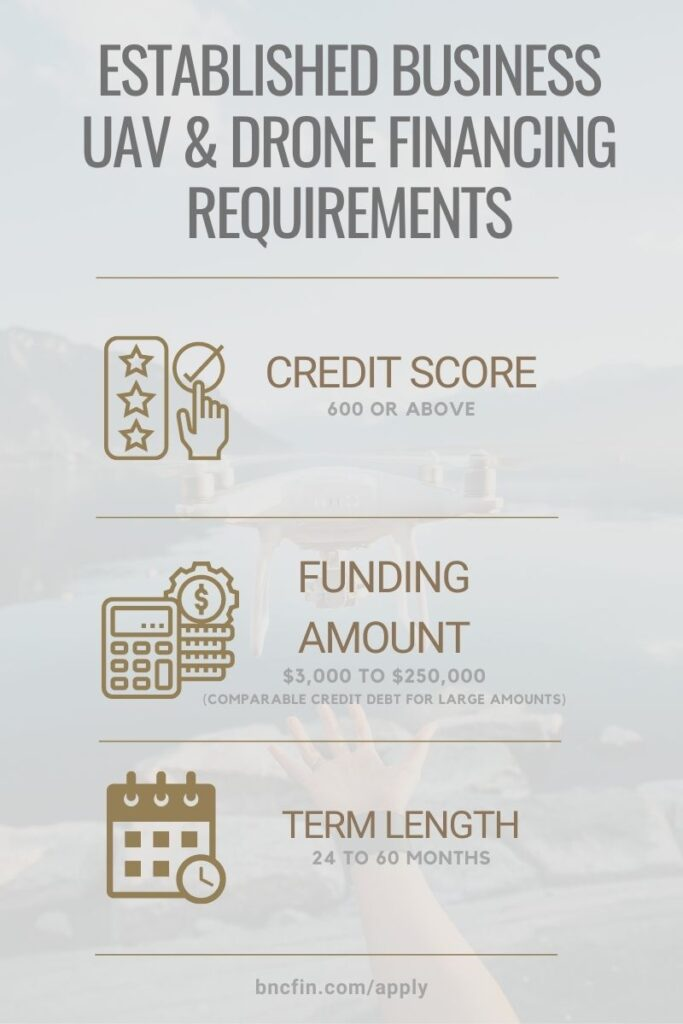 Drone UAV Financing Infographic