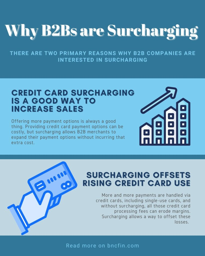 Credit card surcharging is a good way to increase sales. Simply put, giving customers more ways to pay is one of the most effective ways to increase sales. Offering more payment options is always a good thing. Providing credit card payment options can be costly, but surcharging allows B2B merchants to expand their payment options without incurring that extra cost. Surcharging offsets rising credit card use. More and more payments are handled via credit cards, including single-use cards, and without surcharging, all those credit card processing fees can erode margins. Surcharging allows a way to offset these losses.